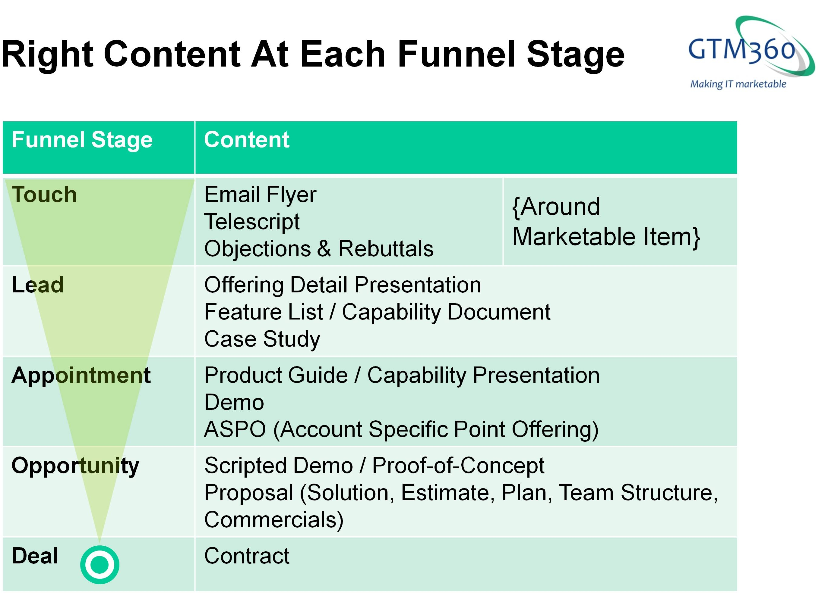 Right Content At Each Funnel Stage